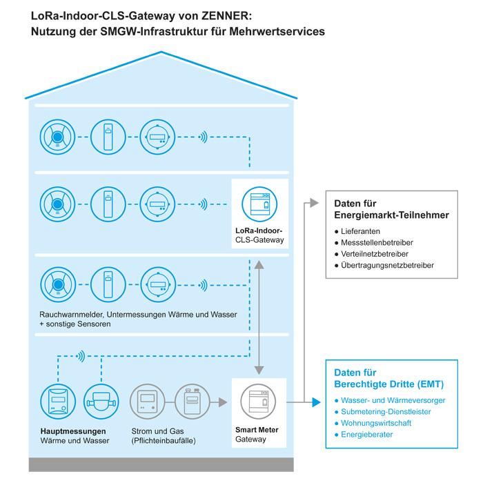 Schema mit ZENNER IoT Gateway und Smart Meter Gateway